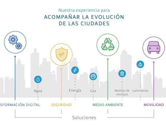 https://bghtechpartner.com/wp-content/uploads/2017/09/Soluciones-Smart-City-BGH-Tech-Partner-640x480.jpg